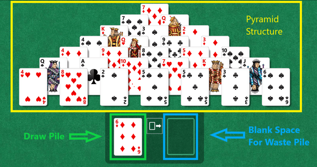 Image of Setup of Pyramid Solitaire (How to Play Pyramid Solitaire)